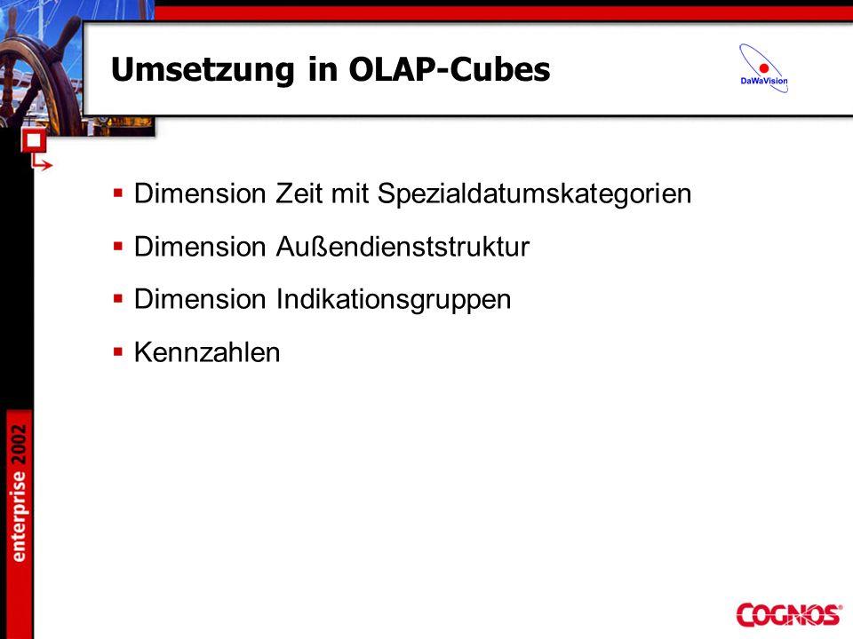 Umsetzung in OLAP-Cubes Dimension Zeit mit Spezialdatumskategorien Dimension Außendienststruktur Dimension Indikationsgruppen Kennzahlen