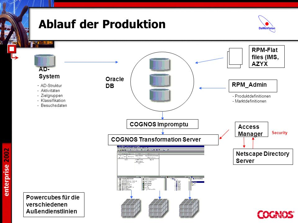 Ablauf der Produktion RPM-Flat files (IMS, AZYX RPM_Admin - Produktdefinitionen - Marktdefinitionen - AD-Struktur - Aktivitäten - Zielgruppen - Klassifikation - Besuchsdaten COGNOS Impromptu COGNOS Transformation Server Access Manager Security Netscape Directory Server Oracle DB AD- System Powercubes für die verschiedenen Außendienstlinien