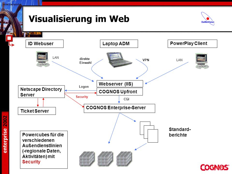 Visualisierung im Web Laptop ADM VPN direkte Einwahl Webserver (IIS) COGNOS Upfront COGNOS Enterprise-Server CGI Standard- berichte Logon Security ID
