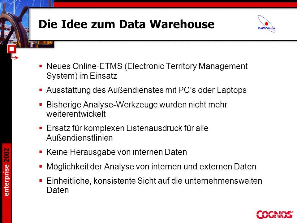 Die Idee zum Data Warehouse Neues Online-ETMS (Electronic Territory Management System) im Einsatz Ausstattung des Außendienstes mit PCs oder Laptops B