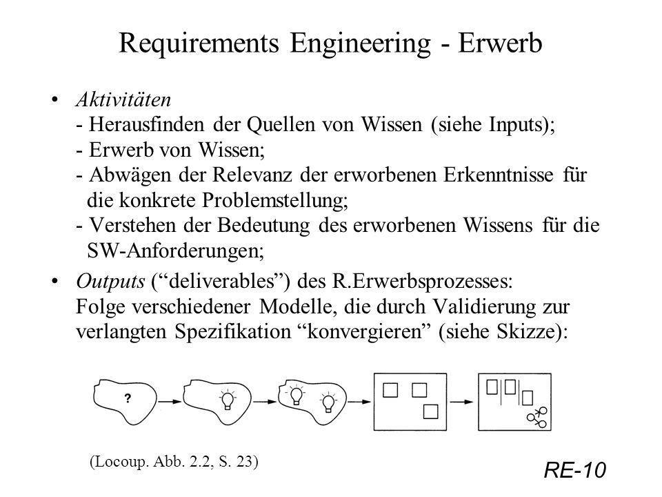 RE-10 Requirements Engineering - Erwerb Aktivitäten - Herausfinden der Quellen von Wissen (siehe Inputs); - Erwerb von Wissen; - Abwägen der Relevanz