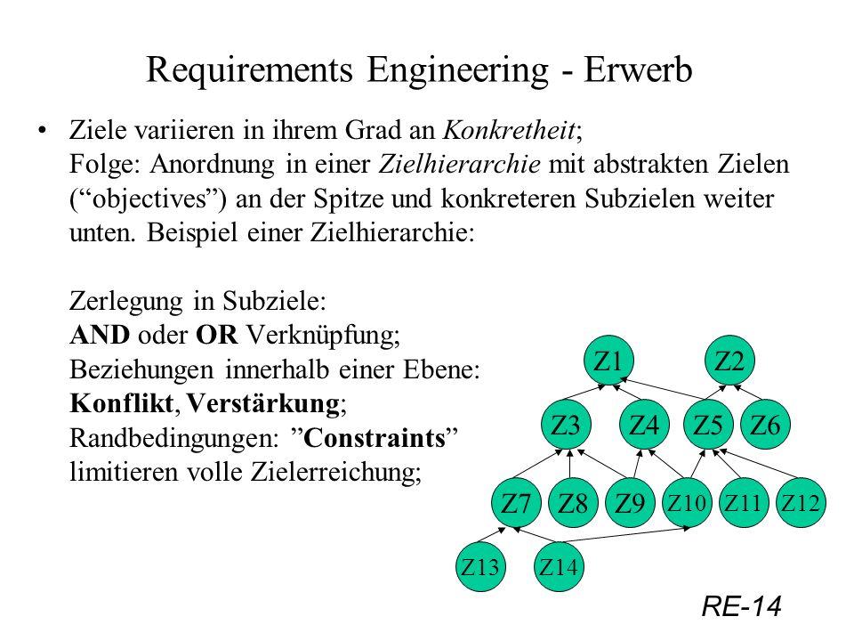 RE-14 Requirements Engineering - Erwerb Ziele variieren in ihrem Grad an Konkretheit; Folge: Anordnung in einer Zielhierarchie mit abstrakten Zielen (