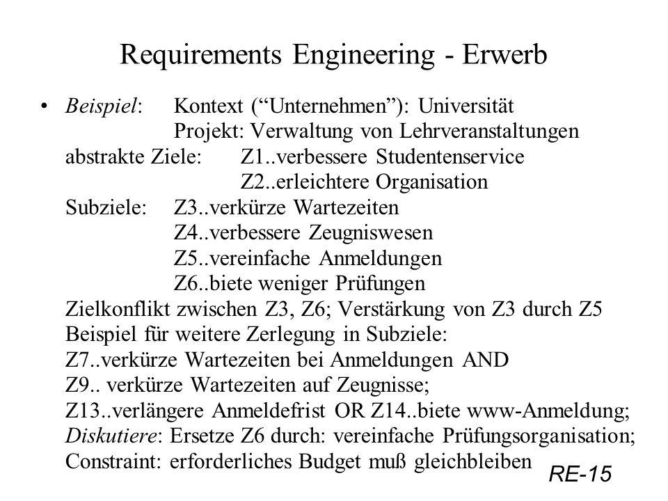 RE-15 Requirements Engineering - Erwerb Beispiel: Kontext (Unternehmen): Universität Projekt: Verwaltung von Lehrveranstaltungen abstrakte Ziele:Z1..v