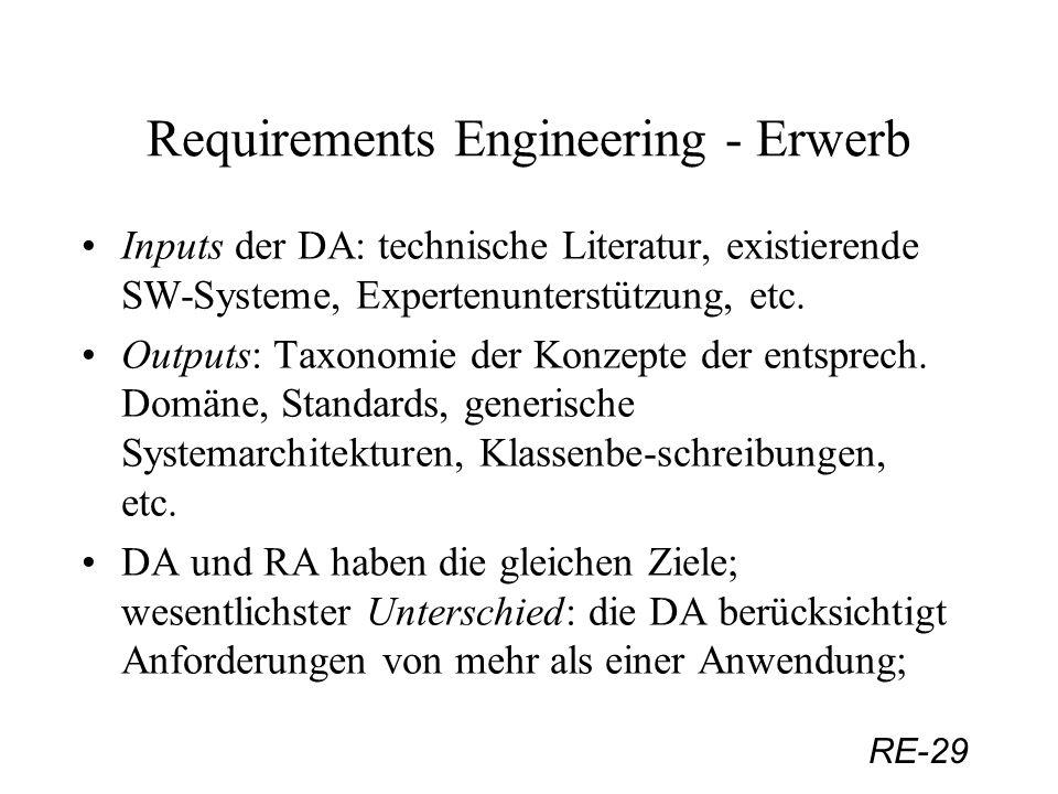 RE-29 Requirements Engineering - Erwerb Inputs der DA: technische Literatur, existierende SW-Systeme, Expertenunterstützung, etc. Outputs: Taxonomie d