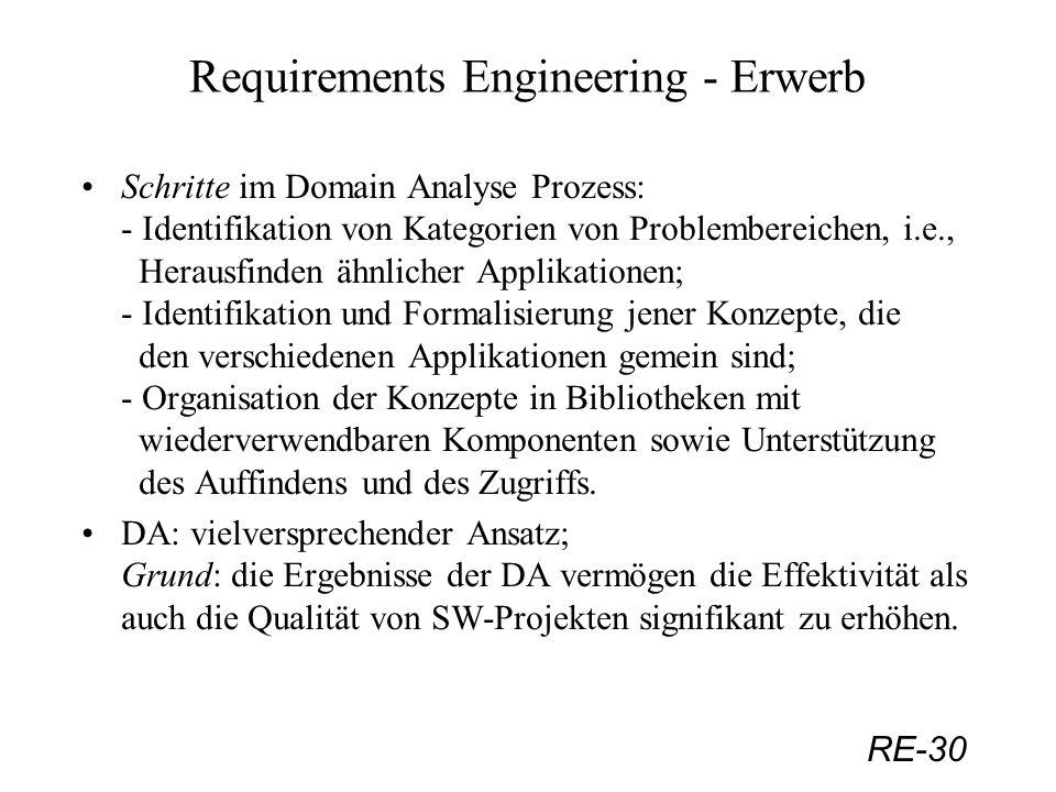 RE-30 Requirements Engineering - Erwerb Schritte im Domain Analyse Prozess: - Identifikation von Kategorien von Problembereichen, i.e., Herausfinden ä