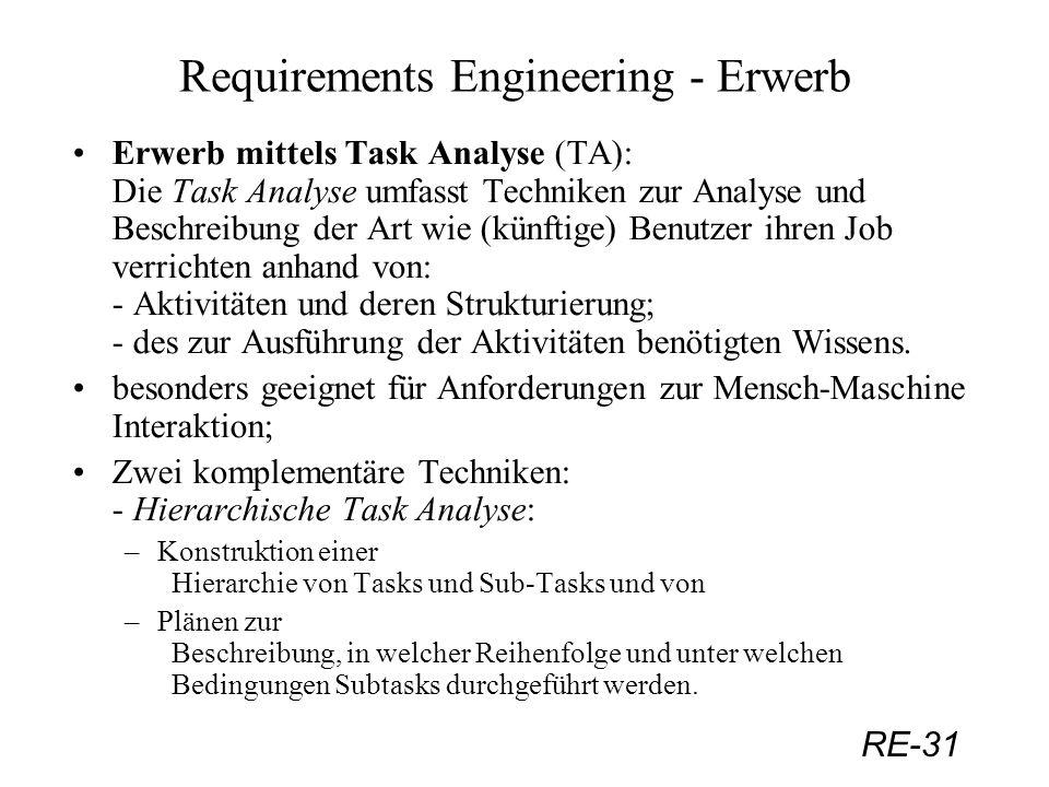 RE-31 Requirements Engineering - Erwerb Erwerb mittels Task Analyse (TA): Die Task Analyse umfasst Techniken zur Analyse und Beschreibung der Art wie