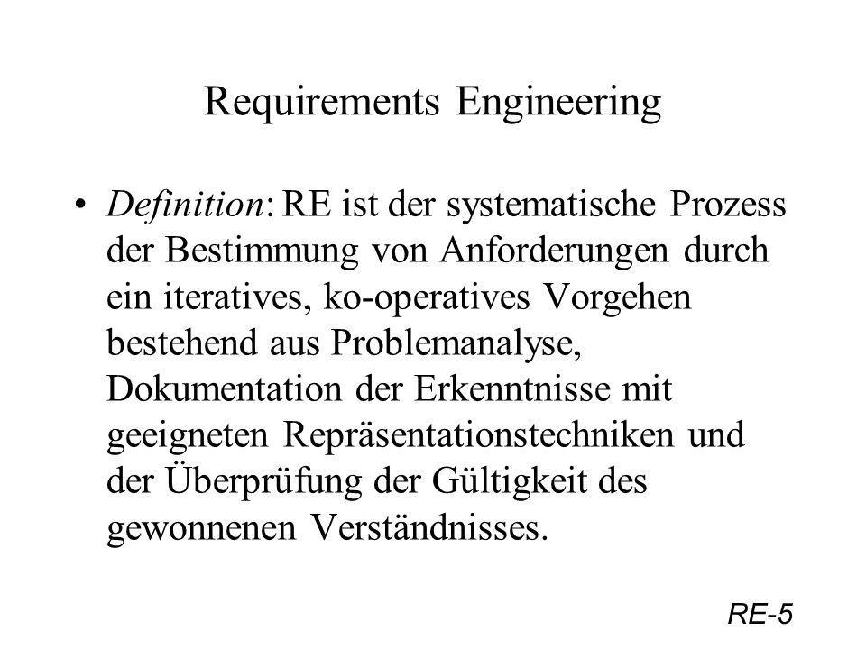 RE-6 Requirements Engineering Requirements Spezifikation: Ergebnis des RE Prozesses; wesentliche Einflußbereiche: Requirements Spezifikation Funktionale Anforderungen Nicht-funktionale Anforderungen UnternehmenskontextAnwendungsbereich