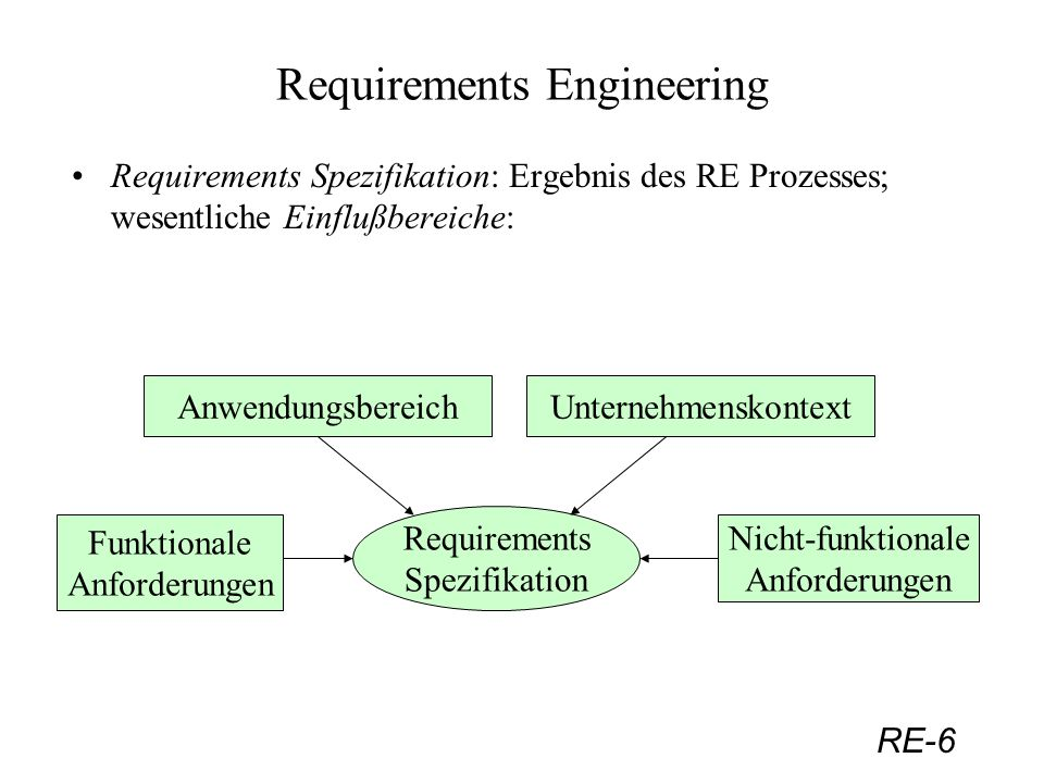 RE-7 Requirements Engineering Zweck der Requirements Spezifikation: - Kommunikation/Dokumentation des Verständnisses vom entsprechenden Anwendungsgebiet, Unternehmen und Zielsystem; - Teil eines Software-Vertrages; - Vorlage für den Software Entwurf; - Referenz für die Evaluierung des Endproduktes, insbesondere für den Akzeptanztest.