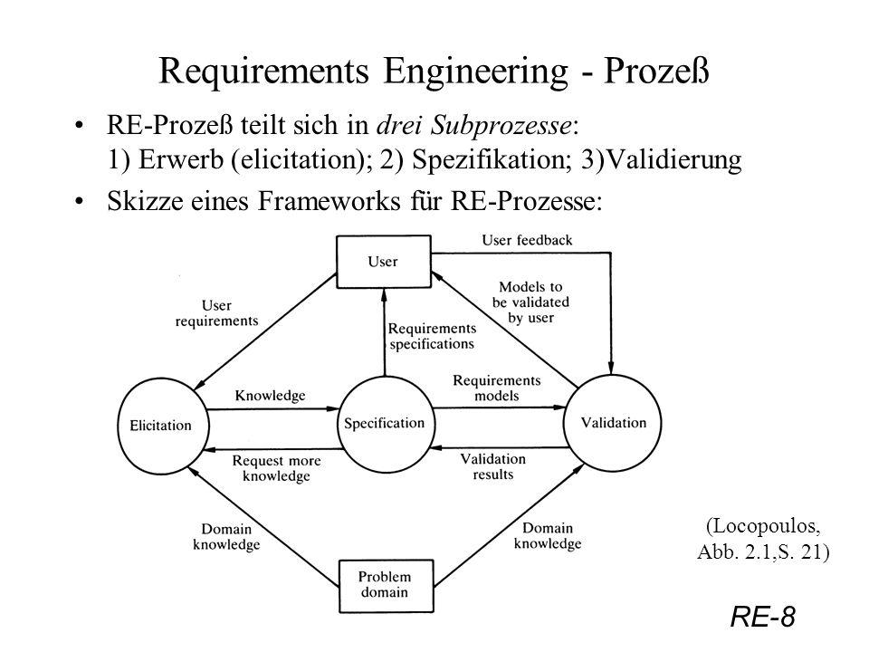 RE-8 Requirements Engineering - Prozeß RE-Prozeß teilt sich in drei Subprozesse: 1) Erwerb (elicitation); 2) Spezifikation; 3)Validierung Skizze eines