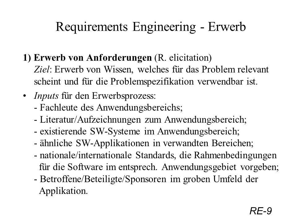 RE-10 Requirements Engineering - Erwerb Aktivitäten - Herausfinden der Quellen von Wissen (siehe Inputs); - Erwerb von Wissen; - Abwägen der Relevanz der erworbenen Erkenntnisse für die konkrete Problemstellung; - Verstehen der Bedeutung des erworbenen Wissens für die SW-Anforderungen; Outputs (deliverables) des R.Erwerbsprozesses: Folge verschiedener Modelle, die durch Validierung zur verlangten Spezifikation konvergieren (siehe Skizze): (Locoup.