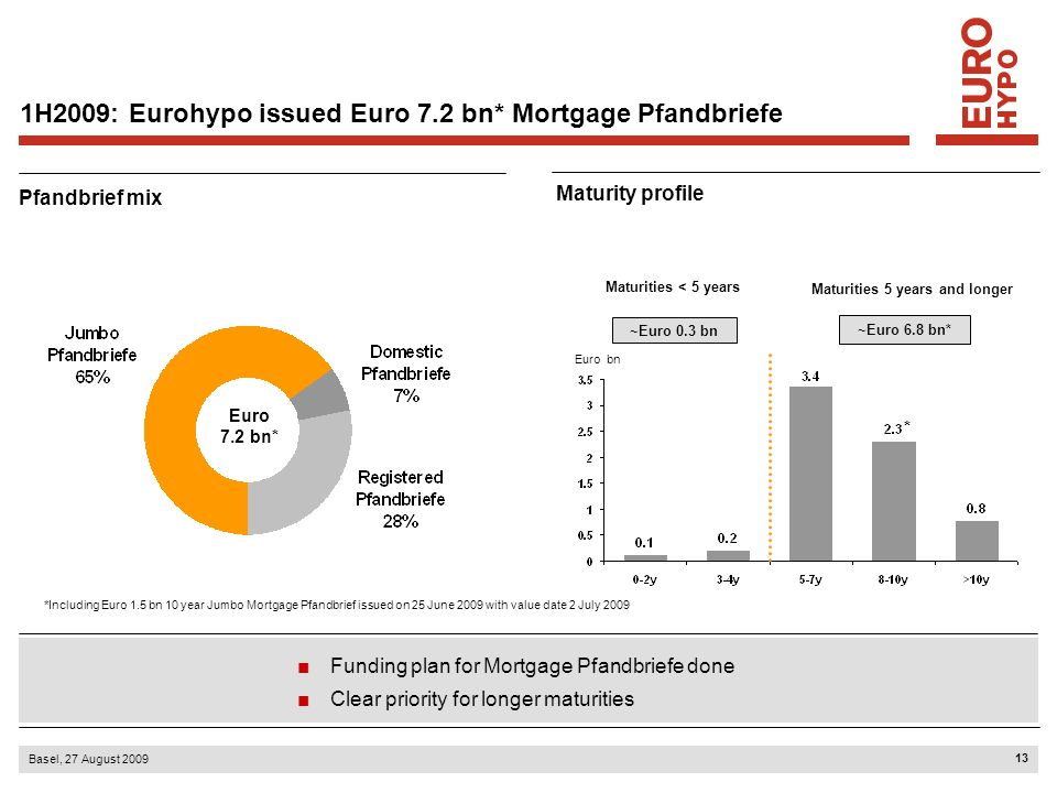 13 Basel, 27 August 2009 Maturity profile Pfandbrief mix Euro 7.2 bn* Euro bn ~Euro 0.3 bn Maturities 5 years and longer Maturities < 5 years ~Euro 6.
