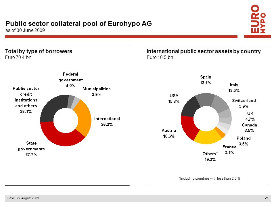 21 Basel, 27 August 2009 Public sector collateral pool of Eurohypo AG as of 30 June 2009 *Including countries with less than 2.6 % Total by type of bo