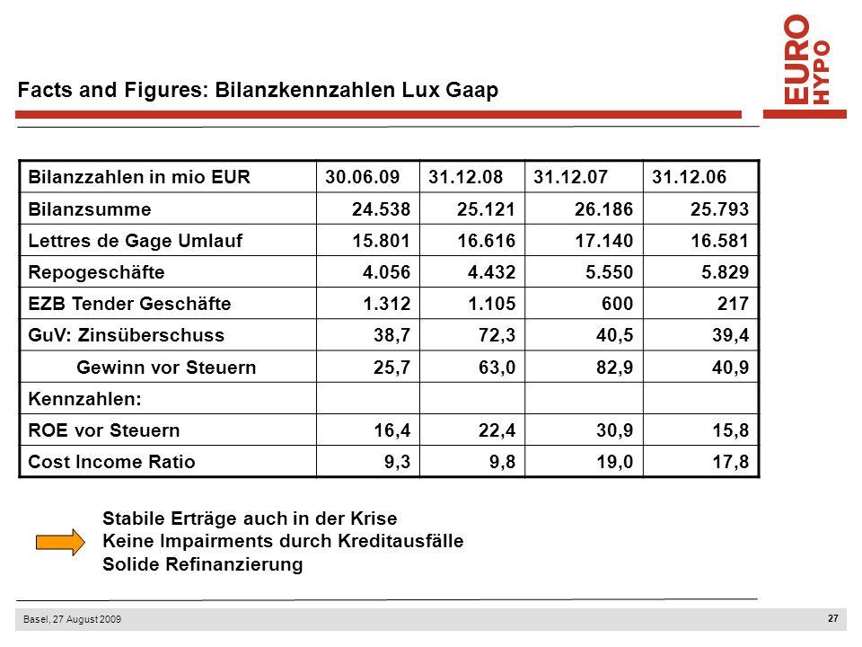 27 Basel, 27 August 2009 Facts and Figures: Bilanzkennzahlen Lux Gaap Bilanzzahlen in mio EUR30.06.0931.12.0831.12.0731.12.06 Bilanzsumme24.53825.1212