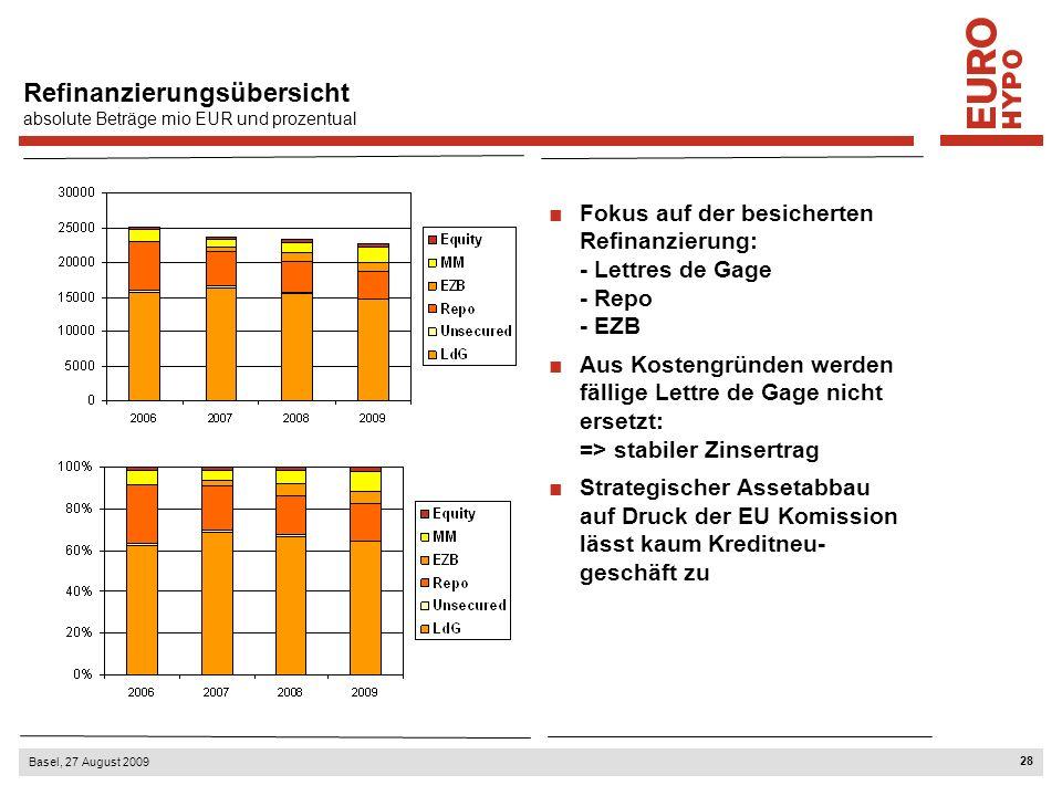 28 Basel, 27 August 2009 Refinanzierungsübersicht absolute Beträge mio EUR und prozentual Fokus auf der besicherten Refinanzierung: - Lettres de Gage
