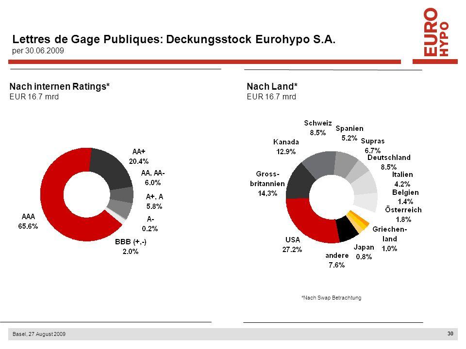 30 Basel, 27 August 2009 Lettres de Gage Publiques: Deckungsstock Eurohypo S.A. per 30.06.2009 Nach internen Ratings* EUR 16.7 mrd Nach Land* EUR 16.7