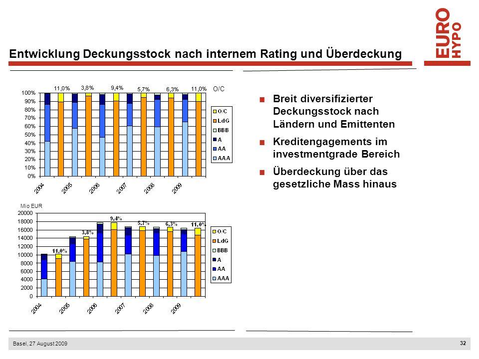 32 Basel, 27 August 2009 Entwicklung Deckungsstock nach internem Rating und Überdeckung Breit diversifizierter Deckungsstock nach Ländern und Emittenten Kreditengagements im investmentgrade Bereich Überdeckung über das gesetzliche Mass hinaus O/C Mio EUR