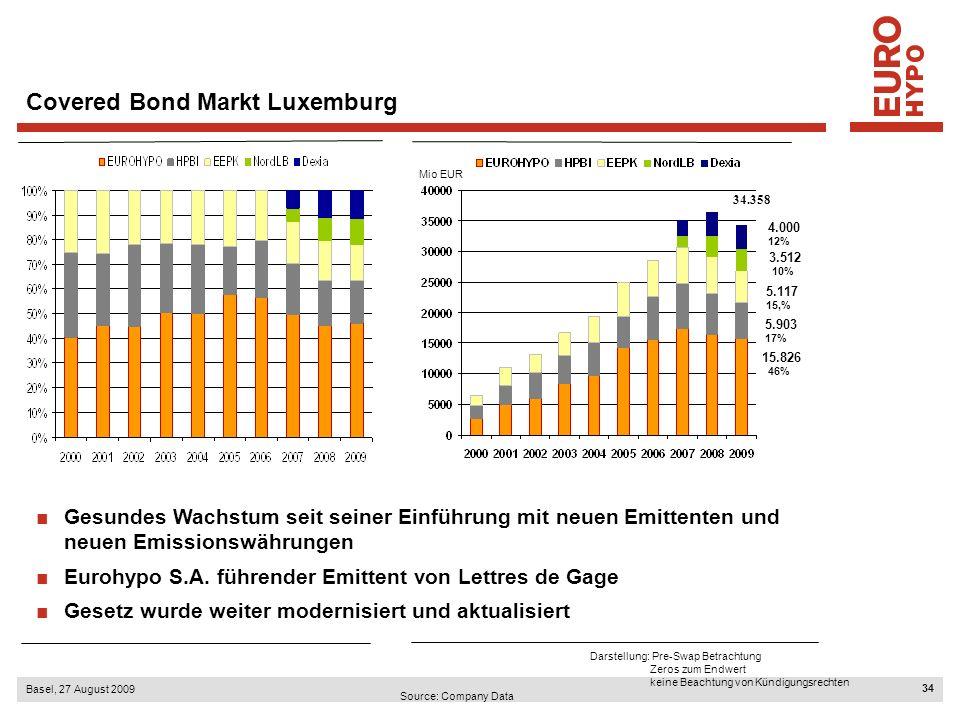 34 Basel, 27 August 2009 Source: Company Data Darstellung: Pre-Swap Betrachtung Zeros zum Endwert keine Beachtung von Kündigungsrechten 4.000 12% 5.903 17% 15.826 46% 5.117 15,% 3.512 10% 34.358 Covered Bond Markt Luxemburg Gesundes Wachstum seit seiner Einführung mit neuen Emittenten und neuen Emissionswährungen Eurohypo S.A.