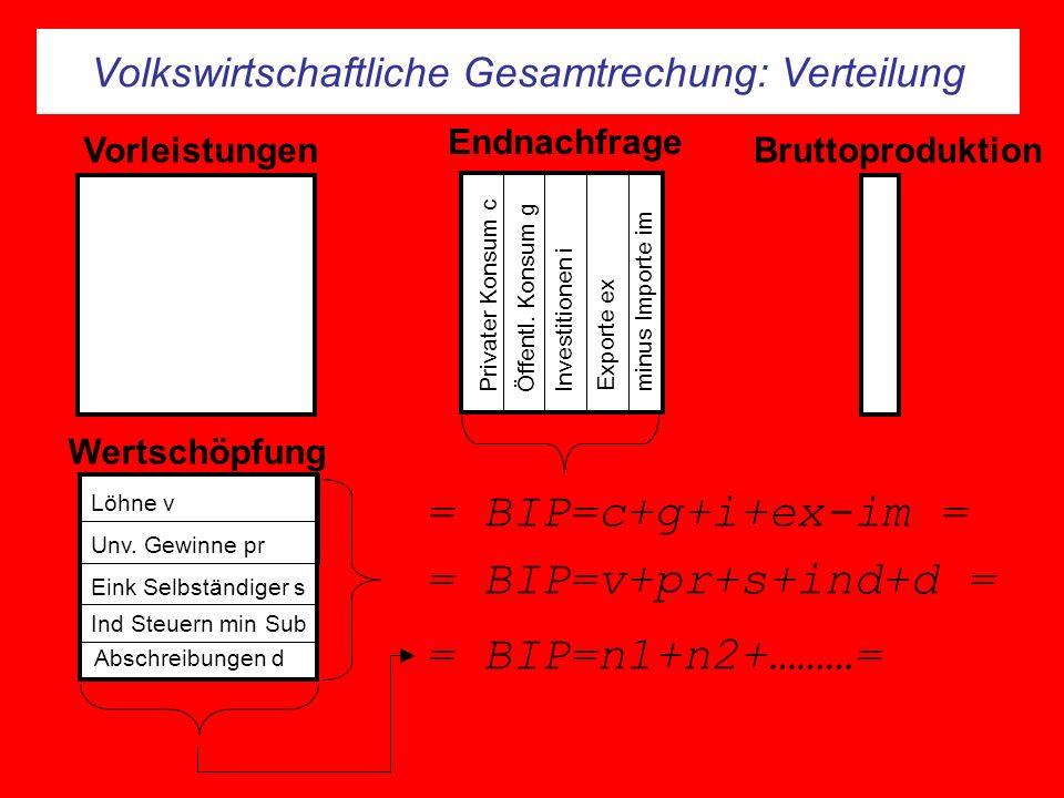 Volkswirtschaftliche Gesamtrechung: Verteilung Endnachfrage Wertschöpfung Privater Konsum c Öffentl.