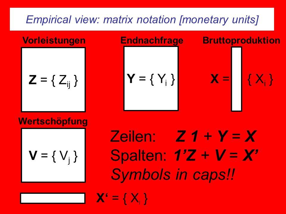 Empirical view: matrix notation [monetary units] Z = { Z ij } Y = { Y i } Endnachfrage V = { V j } Wertschöpfung VorleistungenBruttoproduktion X = { X i } X = { X j } Zeilen: Z 1 + Y = X Spalten: 1Z + V = X Symbols in caps!!