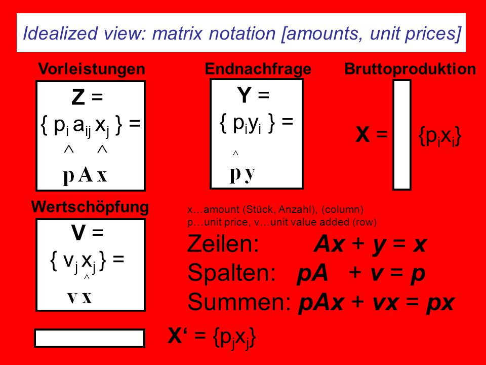 Idealized view: matrix notation [amounts, unit prices] Z = { p i a ij x j } = Y = { p i y i } = Endnachfrage V = { v j x j } = Wertschöpfung VorleistungenBruttoproduktion X = {p i x i } x…amount (Stück, Anzahl), (column) p…unit price, v…unit value added (row) Zeilen: Ax + y = x Spalten: pA + v = p Summen: pAx + vx = px X = {p j x j }