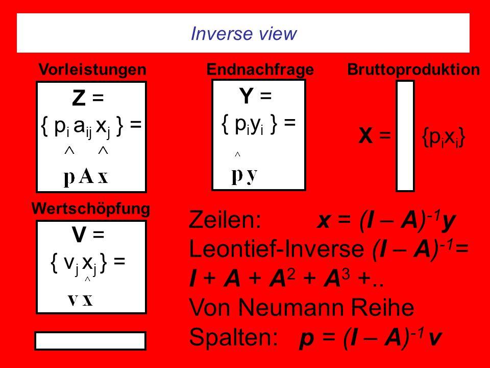 Inverse view Z = { p i a ij x j } = Y = { p i y i } = Endnachfrage V = { v j x j } = Wertschöpfung VorleistungenBruttoproduktion X = {p i x i } Zeilen: x = (I – A) -1 y Leontief-Inverse (I – A) -1 = I + A + A 2 + A 3 +..