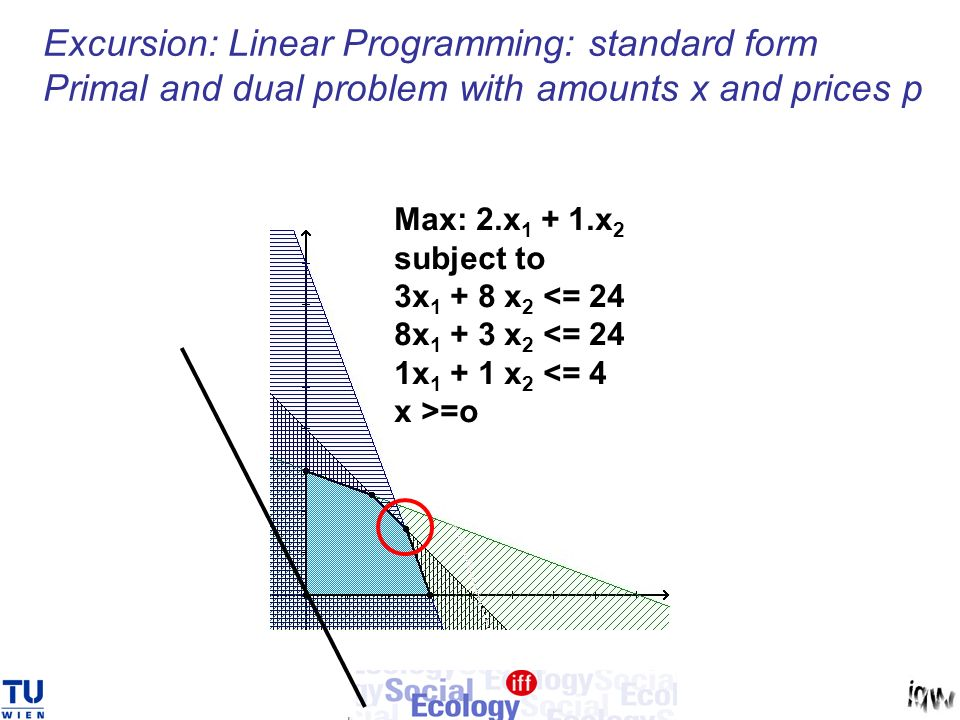 Excursion: Linear Programming: standard form Primal and dual problem with amounts x and prices p Max: 2.x x 2 subject to 3x x 2 <= 24 8x x 2 <= 24 1x x 2 <= 4 x >=o