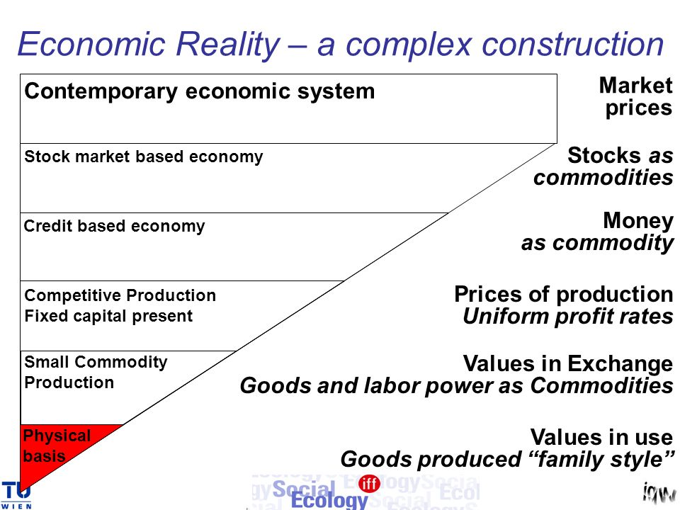 Economic Reality – a complex construction Values in use Goods produced family style Values in Exchange Goods and labor power as Commodities Prices of production Uniform profit rates Money as commodity Small Commodity Production Physical basis Stock market based economy Stocks as commodities Credit based economy Contemporary economic system Market prices Competitive Production Fixed capital present
