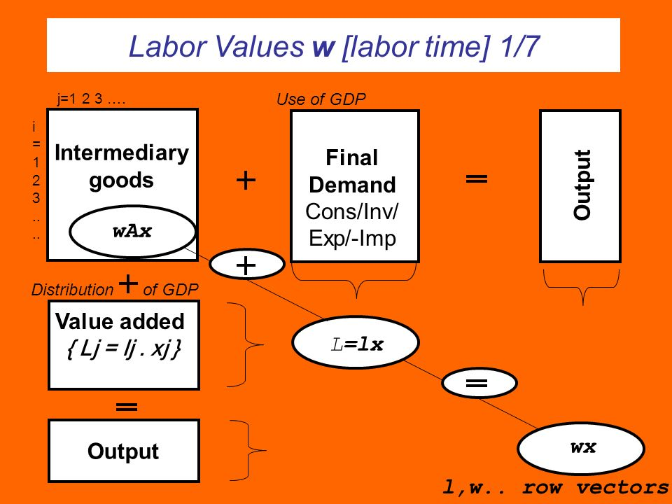 Labor Values w [labor time] 1/7 Output Final Demand Cons/Inv/ Exp/-Imp Intermediary goods Value added { Lj = lj.