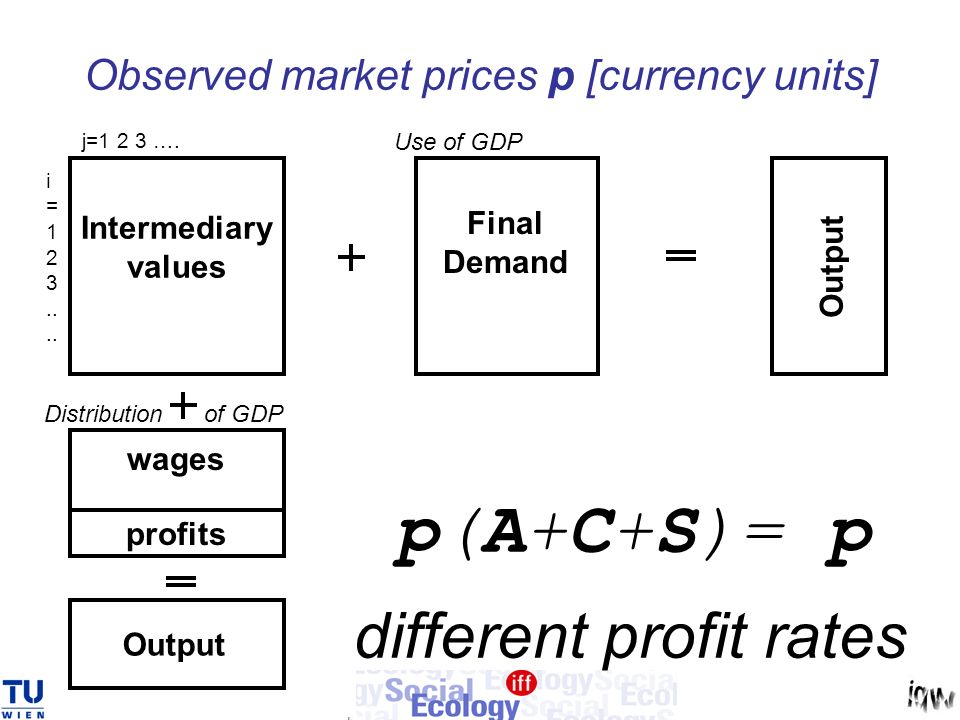 Final Demand Intermediary values wages profits Use of GDP Distribution of GDP j=1 2 3 ….