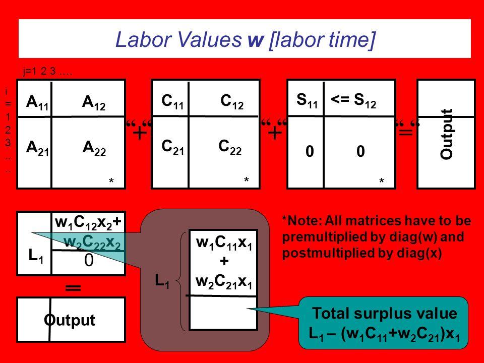 Labor Values w [labor time] Output Final Demand Cons/Inv/ Exp/-Imp j=1 2 3 ….