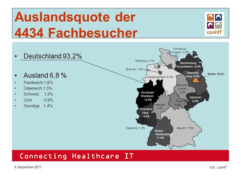 6.September 2011 IC4, conhIT Auslandsquote der 4434 Fachbesucher Deutschland 93,2% Ausland 6,8 % Frankreich 1,8% Österreich 1,5% Schweiz 1,2% USA 0,9% Sonstige 1,4%
