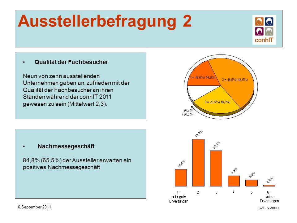 6.September 2011 IC4, conhIT Ausstellerbefragung 2 Nachmessegeschäft 84,8% (65,5%) der Aussteller erwarten ein positives Nachmessegeschäft Qualität der Fachbesucher Neun von zehn ausstellenden Unternehmen gaben an, zufrieden mit der Qualität der Fachbesucher an ihren Ständen während der conhIT 2011 gewesen zu sein (Mittelwert 2,3).