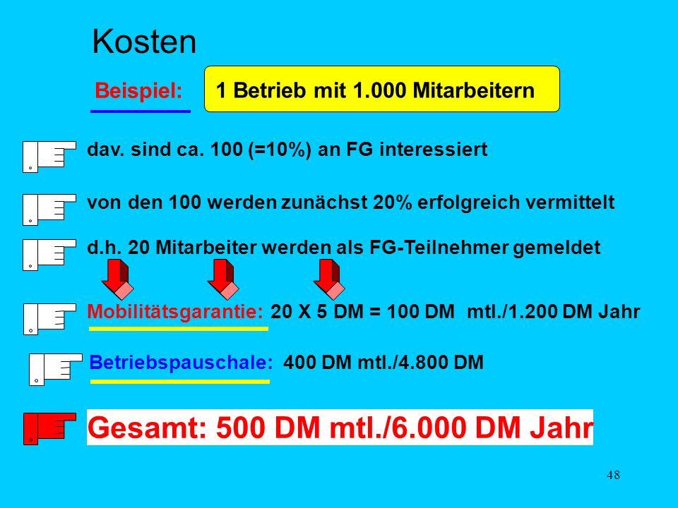 47 Kosten für den Betrieb: 1. Betriebspauschale (35 DM bis 1200 DM) mtl. je nach Betriebsgröße 2. Monatspauschale für Mobilitätsgarantie 5 DM je angem