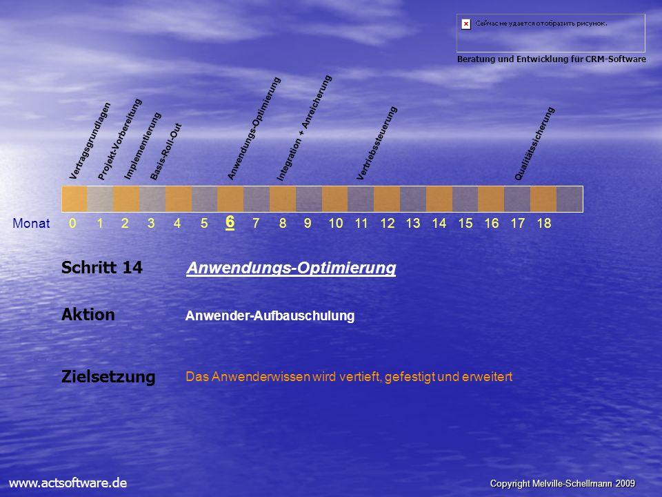 Copyright Melville-Schellmann 2009 Beratung und Entwicklung für CRM-Software www.actsoftware.de Schritt 14 Anwendungs-Optimierung Aktion Anwender-Aufb