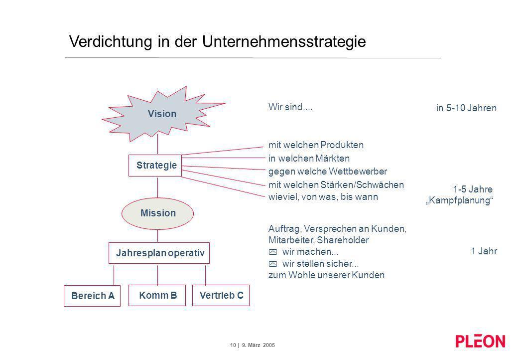 10 | 9. März 2005 Verdichtung in der Unternehmensstrategie Vision Bereich A Mission Jahresplan operativ Strategie Vertrieb CKomm B Wir sind.... mit we