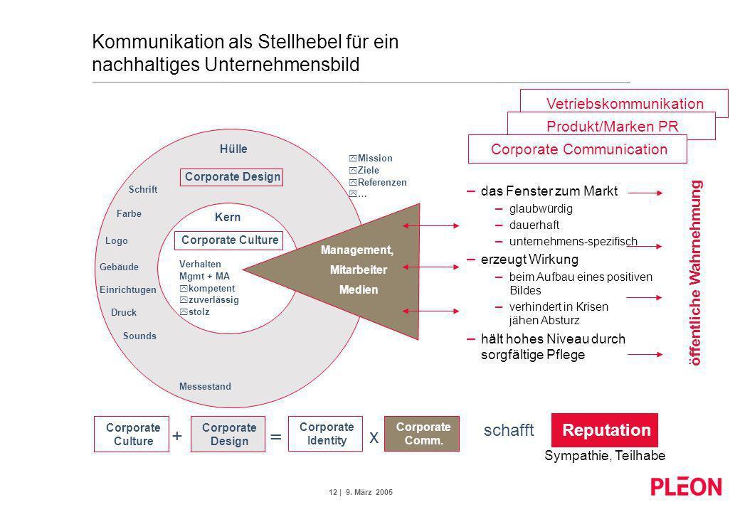 12 | 9. März 2005 Vetriebskommunikation Produkt/Marken PR Kommunikation als Stellhebel für ein nachhaltiges Unternehmensbild Corporate Design Schrift
