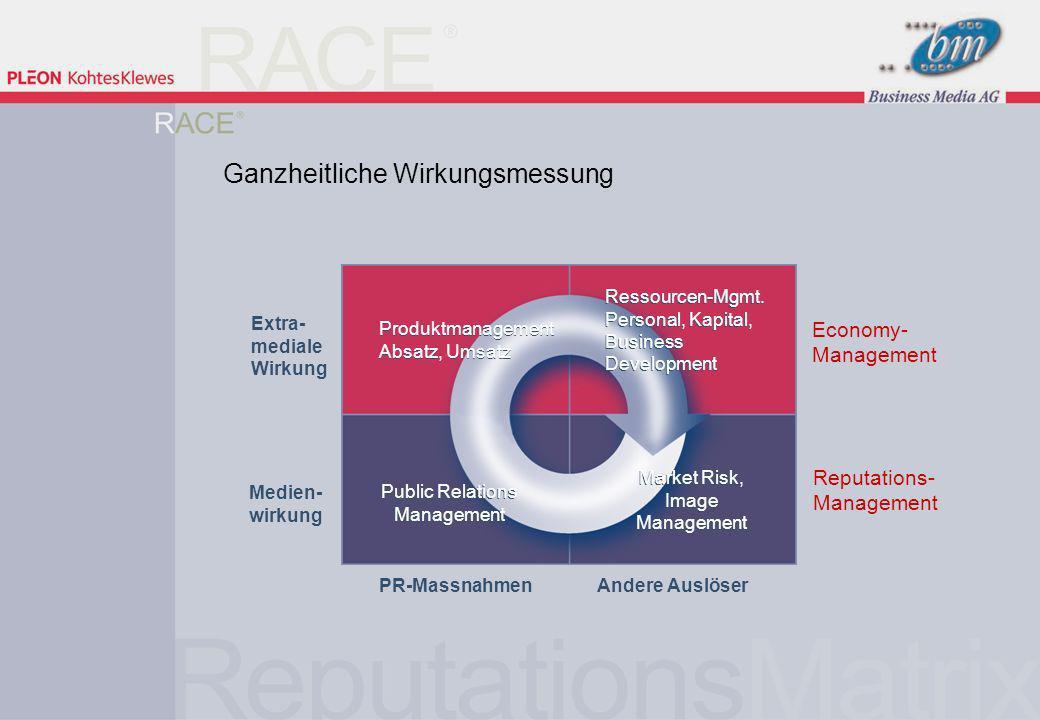 21 | 9.März 2005 Public Relations Management Produktmanagement Absatz, Umsatz Ressourcen-Mgmt.