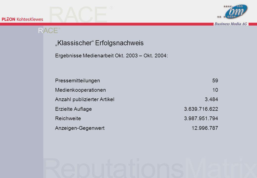 22 | 9. März 2005 Ergebnisse Medienarbeit Okt. 2003 – Okt. 2004: Pressemitteilungen 59 Medienkooperationen 10 Anzahl publizierter Artikel3.484 Erzielt