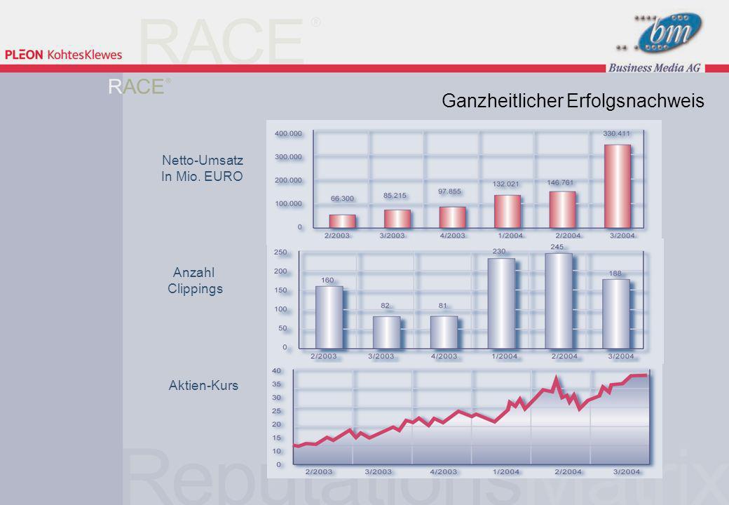 23 | 9. März 2005 Netto-Umsatz In Mio. EURO Anzahl Clippings Aktien-Kurs Ganzheitlicher Erfolgsnachweis