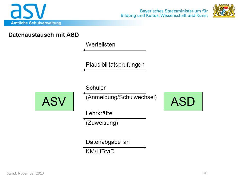 Stand: November 2013 20 Datenaustausch mit ASD ASVASD Datenabgabe an KM/LfStaD Schüler (Anmeldung/Schulwechsel) Lehrkräfte (Zuweisung) Wertelisten Pla