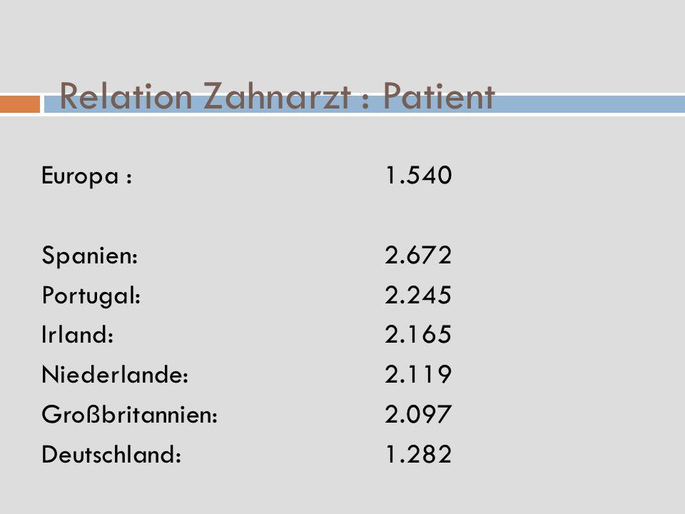 Relation Zahnarzt : Patient Europa :1.540 Spanien:2.672 Portugal:2.245 Irland:2.165 Niederlande:2.119 Großbritannien:2.097 Deutschland:1.282