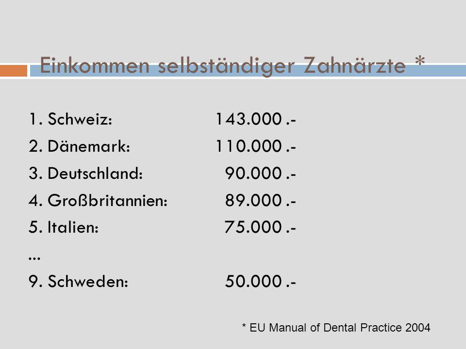 Einkommen selbständiger Zahnärzte * 1. Schweiz:143.000.- 2. Dänemark:110.000.- 3. Deutschland: 90.000.- 4. Großbritannien: 89.000.- 5. Italien: 75.000