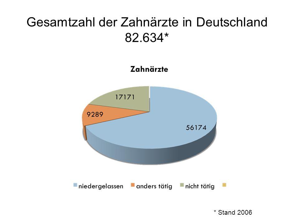 Gesamtzahl der Zahnärzte in Deutschland 82.634* * Stand 2006