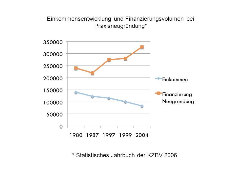 Einkommensentwicklung und Finanzierungsvolumen bei Praxisneugründung* * Statistisches Jahrbuch der KZBV 2006