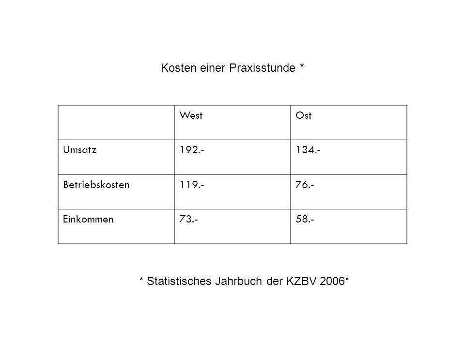 WestOst Umsatz192.-134.- Betriebskosten119.-76.- Einkommen73.-58.- Kosten einer Praxisstunde * * Statistisches Jahrbuch der KZBV 2006*