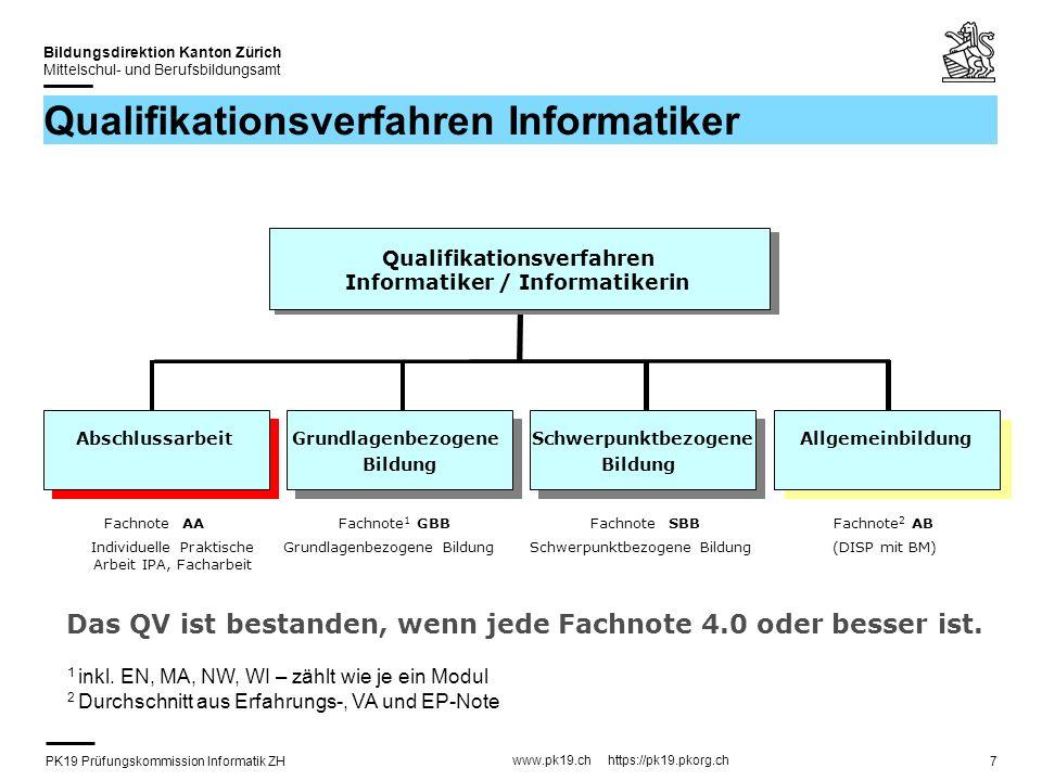 PK19 Prüfungskommission Informatik ZH www.pk19.ch https://pk19.pkorg.ch Bildungsdirektion Kanton Zürich Mittelschul- und Berufsbildungsamt 7 Qualifika
