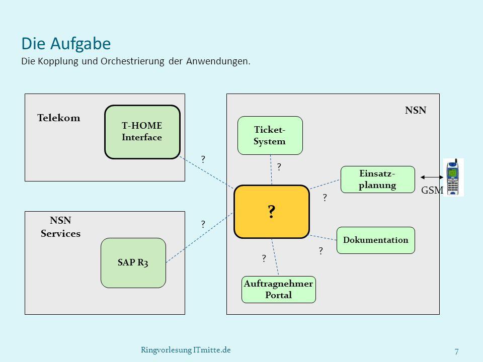 NSN Ringvorlesung ITmitte.de7 Ticket- System Einsatz- planung Dokumentation Auftragnehmer Portal ? Die Aufgabe Die Kopplung und Orchestrierung der Anw
