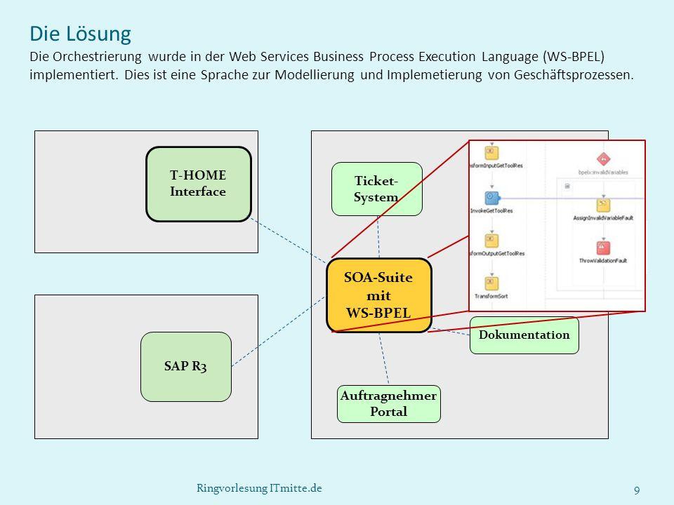 NSN Ringvorlesung ITmitte.de9 Ticket- System Einsatz- planung Dokumentation Auftragnehmer Portal SOA-Suite mit WS-BPEL T-HOME Interface SAP R3 Die Lös