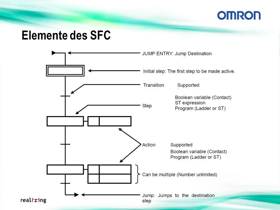Elemente des SFC