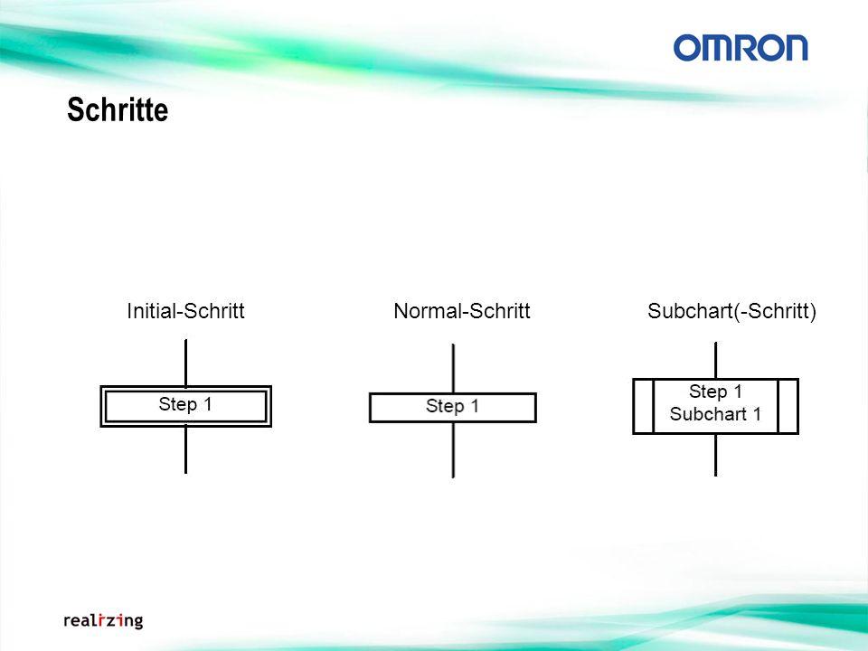 Schritte Initial-SchrittNormal-SchrittSubchart(-Schritt)